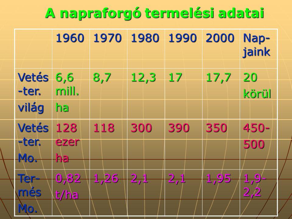 19601970198019902000 Nap- jaink Vetés -ter. világ 6,6 mill.