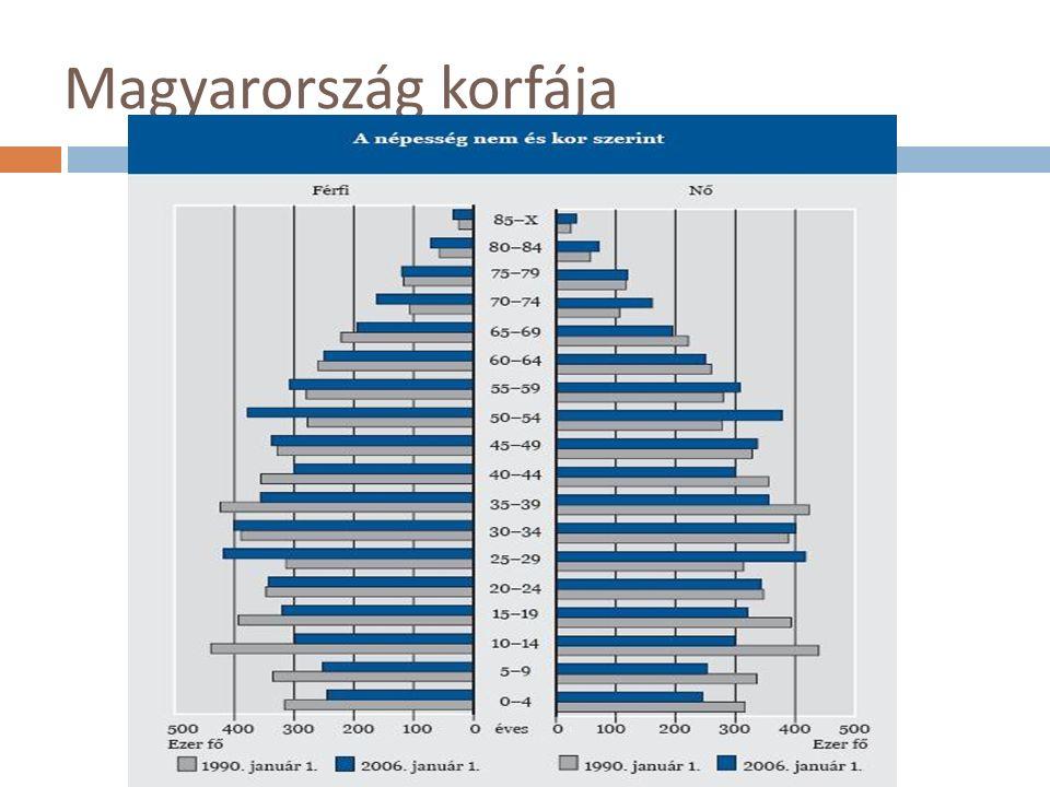 Magyarország korfája
