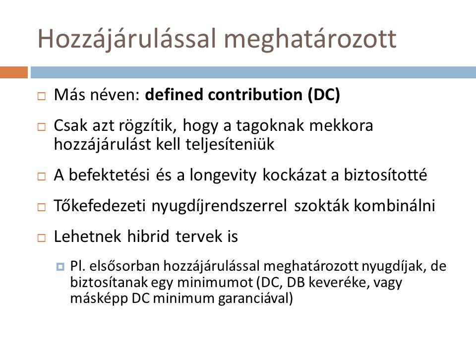 Hozzájárulással meghatározott  Más néven: defined contribution (DC)  Csak azt rögzítik, hogy a tagoknak mekkora hozzájárulást kell teljesíteniük  A befektetési és a longevity kockázat a biztosítotté  Tőkefedezeti nyugdíjrendszerrel szokták kombinálni  Lehetnek hibrid tervek is  Pl.