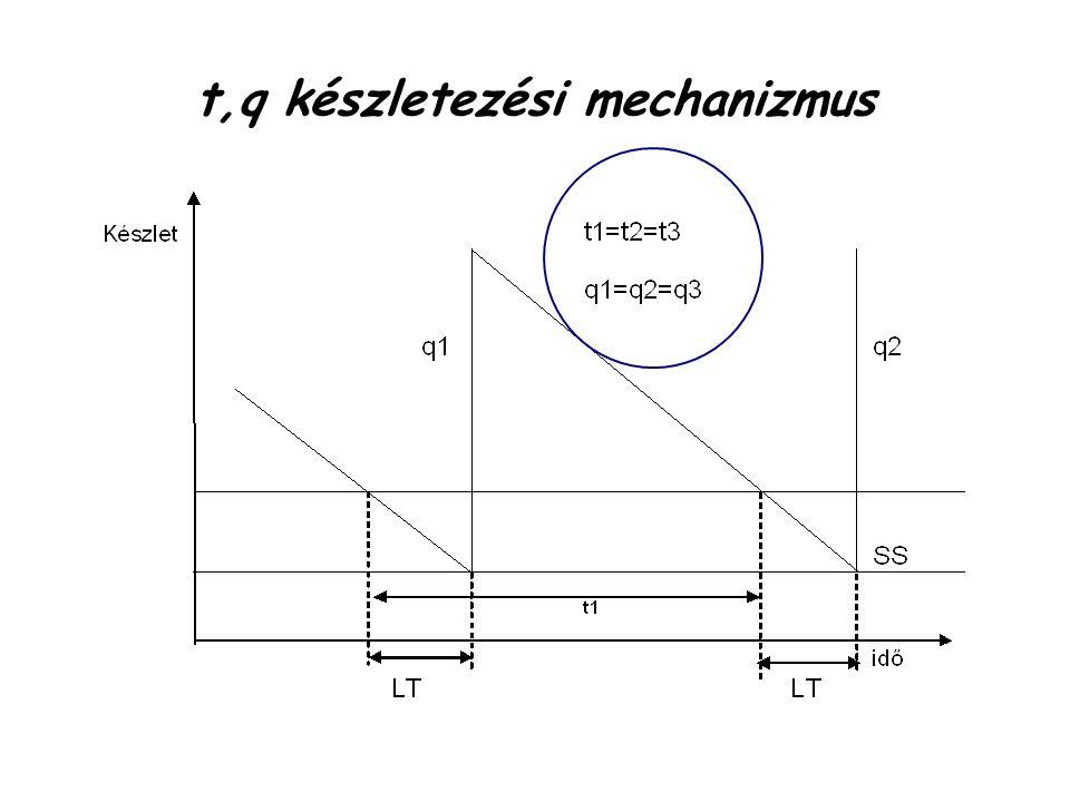t,q készletezési mechanizmus