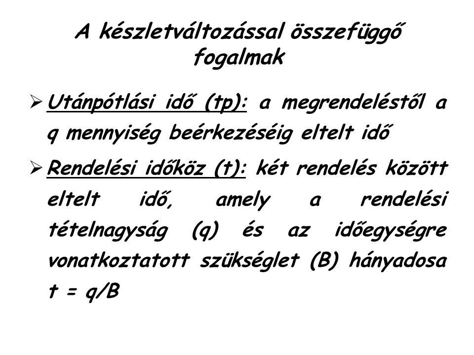 A készletváltozással összefüggő fogalmak  Utánpótlási idő (tp): a megrendeléstől a q mennyiség beérkezéséig eltelt idő  Rendelési időköz (t): két rendelés között eltelt idő, amely a rendelési tételnagyság (q) és az időegységre vonatkoztatott szükséglet (B) hányadosa t = q/B