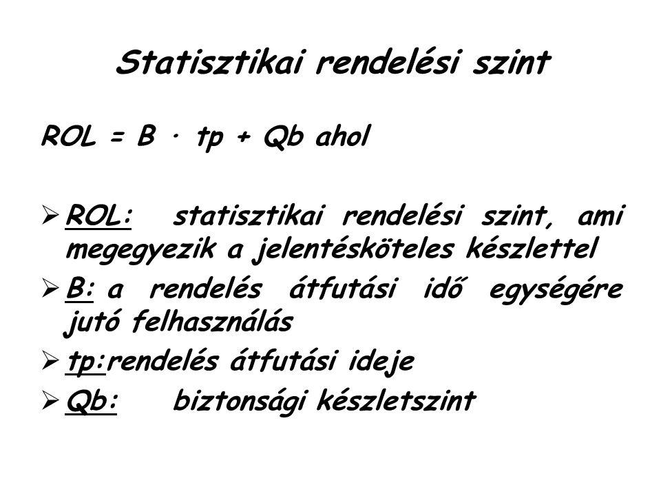 Statisztikai rendelési szint ROL = B ∙ tp + Qb ahol  ROL:statisztikai rendelési szint, ami megegyezik a jelentésköteles készlettel  B:a rendelés átfutási idő egységére jutó felhasználás  tp:rendelés átfutási ideje  Qb:biztonsági készletszint