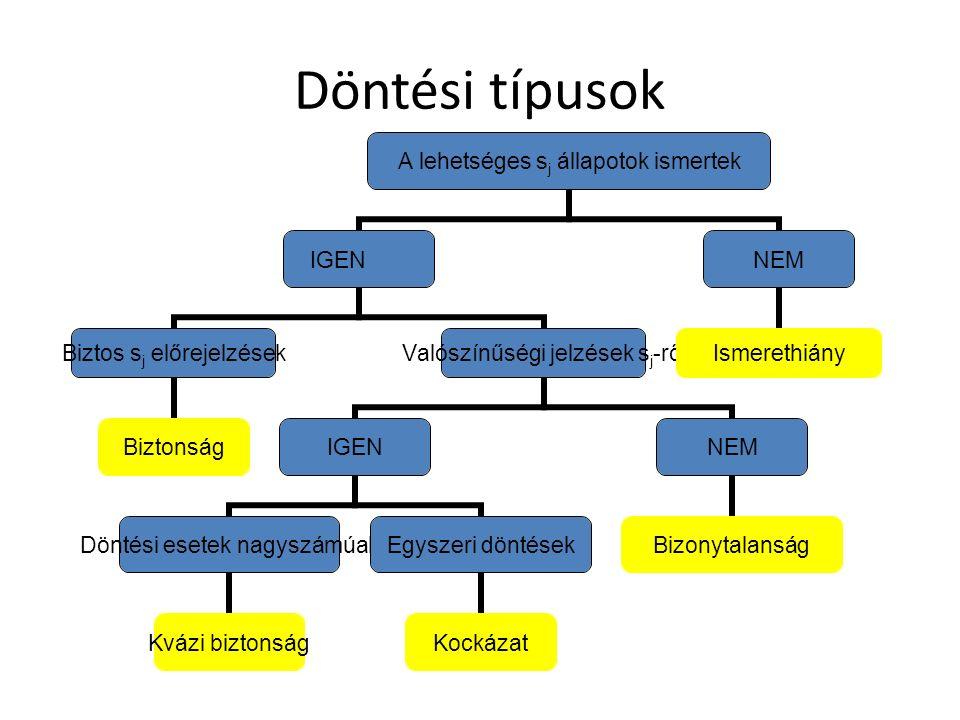 Döntési típusok