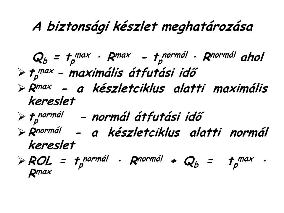 A biztonsági készlet meghatározása Q b = t p max ∙ R max - t p normál ∙ R normál ahol  t p max - maximális átfutási idő  R max - a készletciklus alatti maximális kereslet  t p normál - normál átfutási idő  R normál - a készletciklus alatti normál kereslet  ROL = t p normál ∙ R normál + Q b = t p max ∙ R max