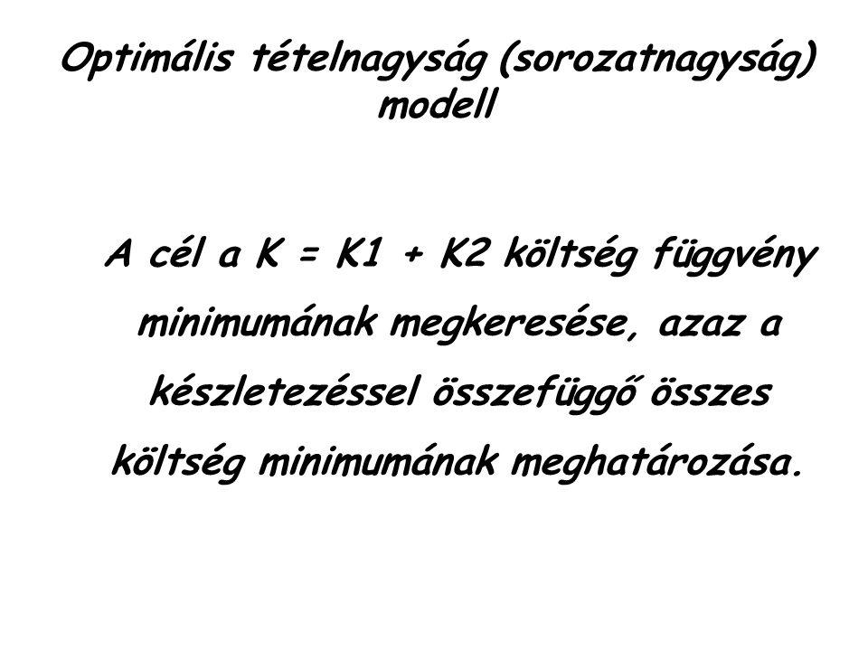 Optimális tételnagyság (sorozatnagyság) modell A cél a K = K1 + K2 költség függvény minimumának megkeresése, azaz a készletezéssel összefüggő összes költség minimumának meghatározása.