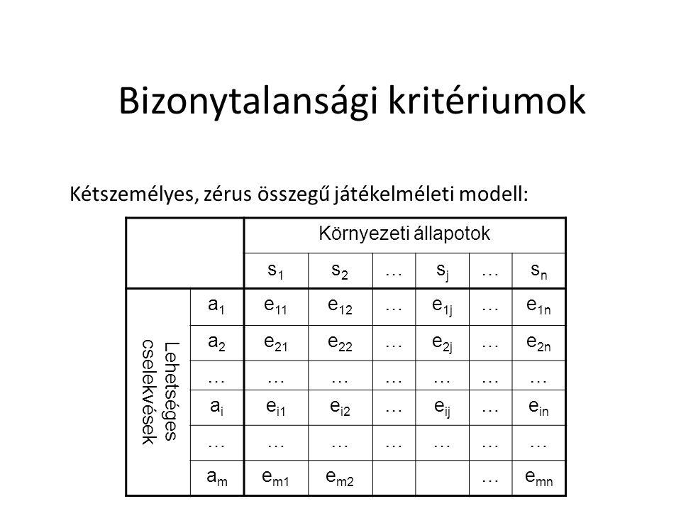 Bizonytalansági kritériumok Kétszemélyes, zérus összegű játékelméleti modell: Környezeti állapotok s1s1 s2s2 …sjsj …snsn Lehetséges cselekvések a1a1 e 11 e 12 …e 1j …e 1n a2a2 e 21 e 22 …e 2j …e 2n ………………… aiai e i1 e i2 …e ij …e in ………………… amam e m1 e m2 …e mn