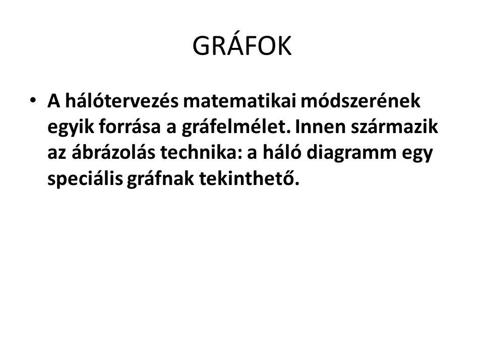 GRÁFOK A hálótervezés matematikai módszerének egyik forrása a gráfelmélet.