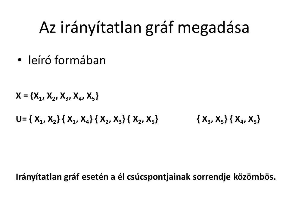 Az irányítatlan gráf megadása leíró formában X = {X 1, X 2, X 3, X 4, X 5 } U= { X 1, X 2 } { X 1, X 4 } { X 2, X 3 } { X 2, X 5 } { X 3, X 5 } { X 4, X 5 } Irányítatlan gráf esetén a él csúcspontjainak sorrendje közömbös.