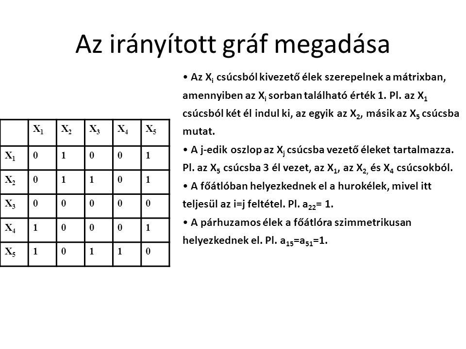 Az irányított gráf megadása X1X1 X2X2 X3X3 X4X4 X5X5 X1X1 01001 X2X2 01101 X3X3 00000 X4X4 10001 X5X5 10110 Az X i csúcsból kivezető élek szerepelnek a mátrixban, amennyiben az X i sorban található érték 1.
