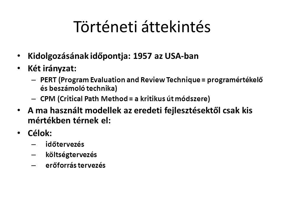 Történeti áttekintés Kidolgozásának időpontja: 1957 az USA-ban Két irányzat: – PERT (Program Evaluation and Review Technique = programértékelő és beszámoló technika) – CPM (Critical Path Method = a kritikus út módszere) A ma használt modellek az eredeti fejlesztésektől csak kis mértékben térnek el: Célok: – időtervezés – költségtervezés – erőforrás tervezés