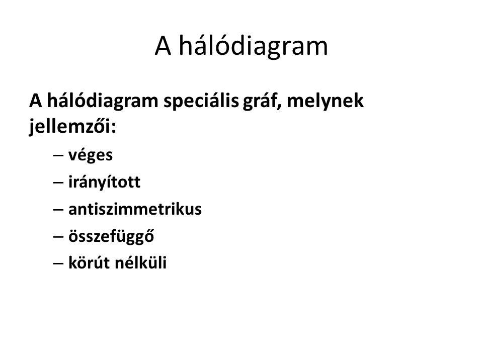 A hálódiagram A hálódiagram speciális gráf, melynek jellemzői: – véges – irányított – antiszimmetrikus – összefüggő – körút nélküli