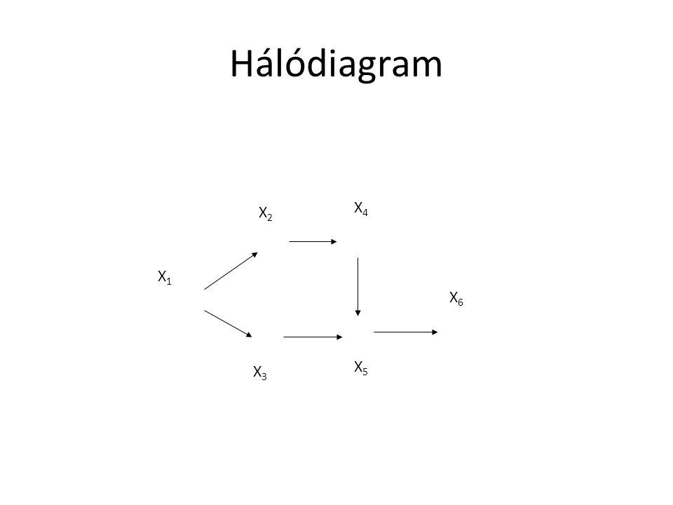 X1X1 X4X4 X2X2 X3X3 X5X5 X6X6 Hálódiagram