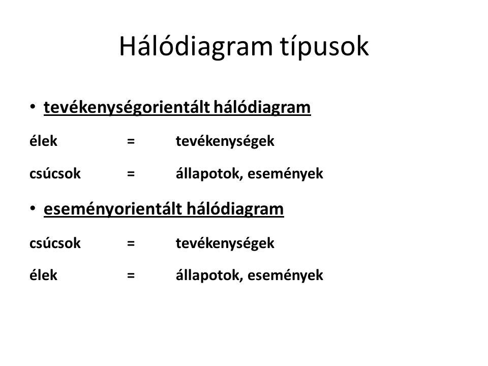 Hálódiagram típusok tevékenységorientált hálódiagram élek=tevékenységek csúcsok =állapotok, események eseményorientált hálódiagram csúcsok=tevékenységek élek=állapotok, események