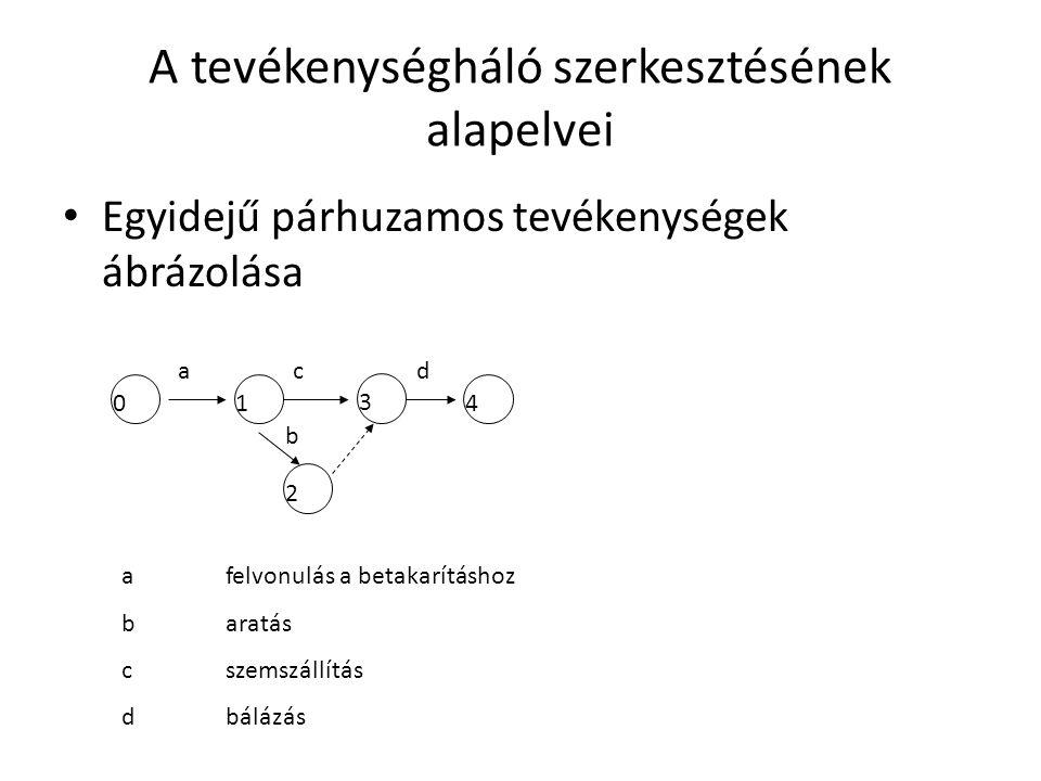 A tevékenységháló szerkesztésének alapelvei Egyidejű párhuzamos tevékenységek ábrázolása 01 3 4 2 ac b d a felvonulás a betakarításhoz baratás cszemszállítás dbálázás