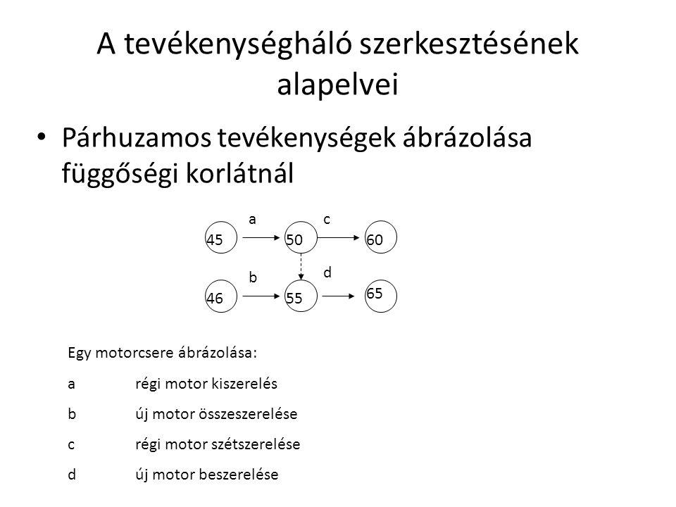 A tevékenységháló szerkesztésének alapelvei Párhuzamos tevékenységek ábrázolása függőségi korlátnál 4550 60 65 ac b d 46 55 Egy motorcsere ábrázolása: arégi motor kiszerelés búj motor összeszerelése crégi motor szétszerelése dúj motor beszerelése