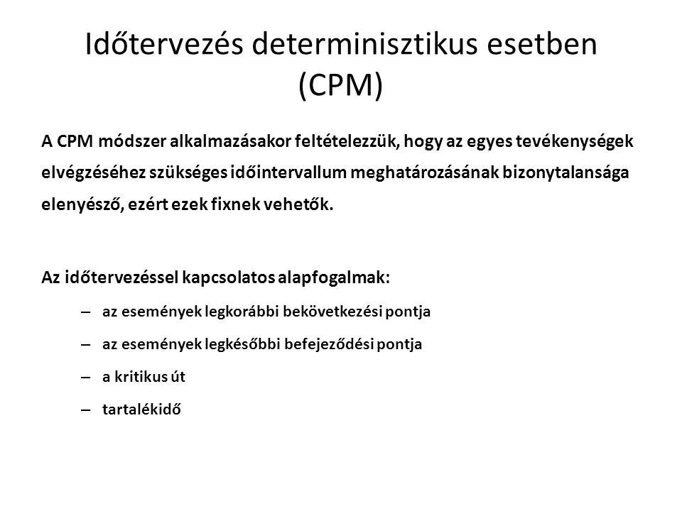 Időtervezés determinisztikus esetben (CPM) A CPM módszer alkalmazásakor feltételezzük, hogy az egyes tevékenységek elvégzéséhez szükséges időintervallum meghatározásának bizonytalansága elenyésző, ezért ezek fixnek vehetők.