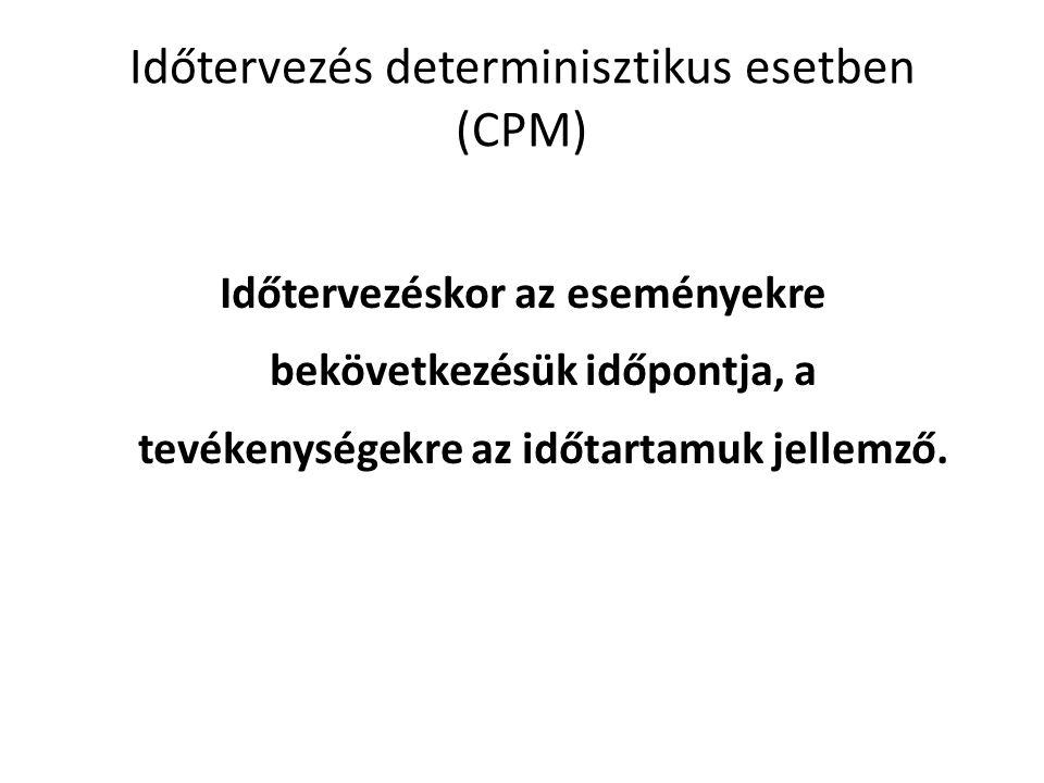 Időtervezés determinisztikus esetben (CPM) Időtervezéskor az eseményekre bekövetkezésük időpontja, a tevékenységekre az időtartamuk jellemző.