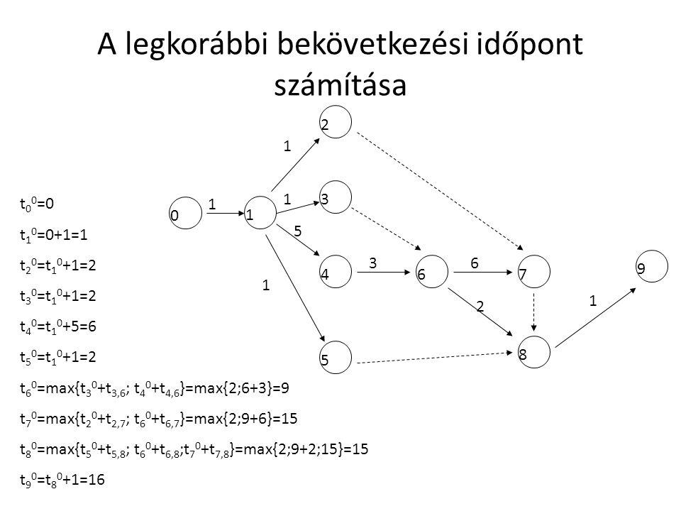 A legkorábbi bekövetkezési időpont számítása 0 1 2 3 4 5 67 8 9 1 5 6 1 1 3 1 1 2 t 0 0 =0 t 1 0 =0+1=1 t 2 0 =t 1 0 +1=2 t 3 0 =t 1 0 +1=2 t 4 0 =t 1 0 +5=6 t 5 0 =t 1 0 +1=2 t 6 0 =max{t 3 0 +t 3,6 ; t 4 0 +t 4,6 }=max{2;6+3}=9 t 7 0 =max{t 2 0 +t 2,7 ; t 6 0 +t 6,7 }=max{2;9+6}=15 t 8 0 =max{t 5 0 +t 5,8 ; t 6 0 +t 6,8 ;t 7 0 +t 7,8 }=max{2;9+2;15}=15 t 9 0 =t 8 0 +1=16