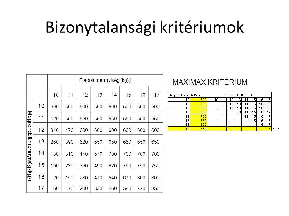 Bizonytalansági kritériumok Eladott mennyiség (kg) j 1011121314151617 Megrendelt mennyiség (kg) i 10 500 11 420550 12 340470600 13 260390520650 14 180310440570700 15 100230360490620750 16 20150280410540670800 17 -6070200330460590720850 MAXIMAX KRITÉRIUM