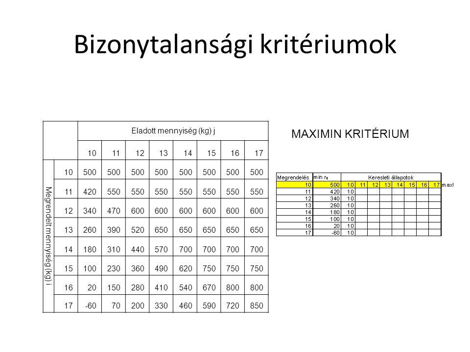 Bizonytalansági kritériumok Eladott mennyiség (kg) j 1011121314151617 Megrendelt mennyiség (kg) i 10500 11420550 12340470600 13260390520650 14180310440570700 15100230360490620750 1620150280410540670800 17-6070200330460590720850 MAXIMIN KRITÉRIUM