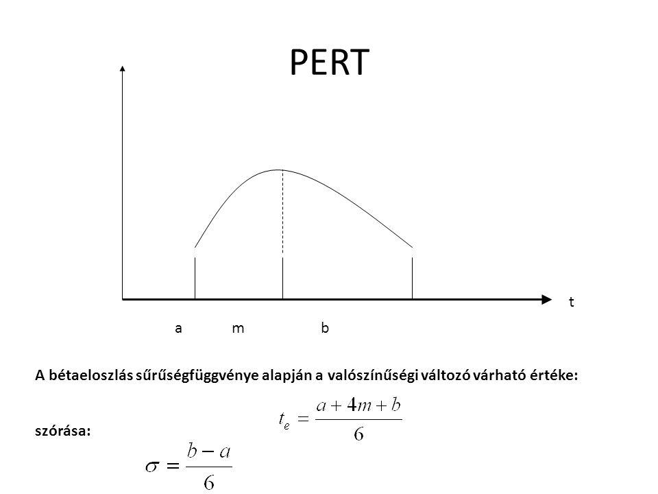 PERT a m b t A bétaeloszlás sűrűségfüggvénye alapján a valószínűségi változó várható értéke: szórása: