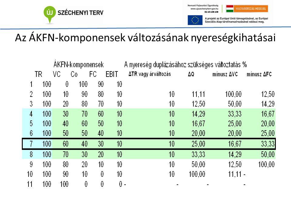 Az ÁKFN-komponensek változásának nyereségkihatásai