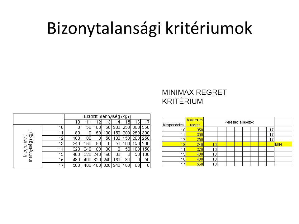 Bizonytalansági kritériumok MINIMAX REGRET KRITÉRIUM