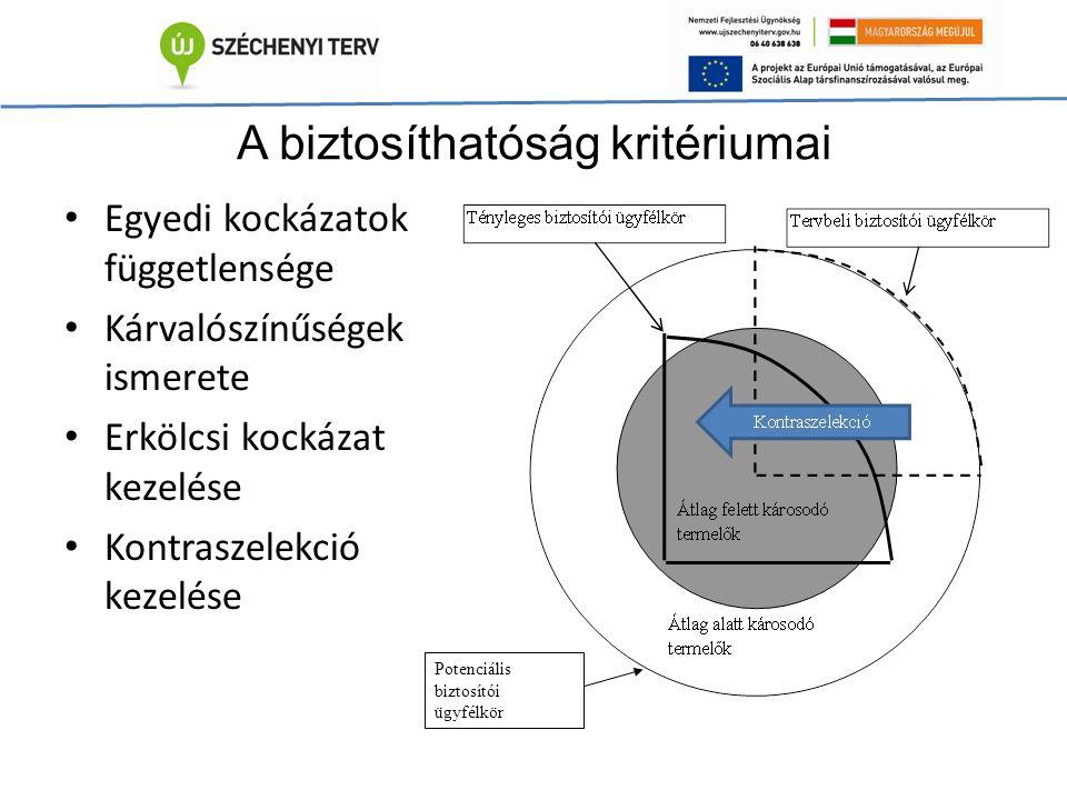 A biztosíthatóság kritériumai Egyedi kockázatok függetlensége Kárvalószínűségek ismerete Erkölcsi kockázat kezelése Kontraszelekció kezelése Potenciális biztosítói ügyfélkör