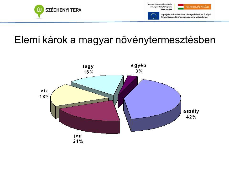 Elemi károk a magyar növénytermesztésben