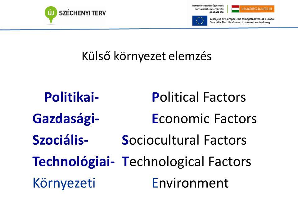 Külső környezet elemzés Politikai-Political Factors Gazdasági-Economic Factors Szociális-Sociocultural Factors Technológiai-Technological Factors KörnyezetiEnvironment