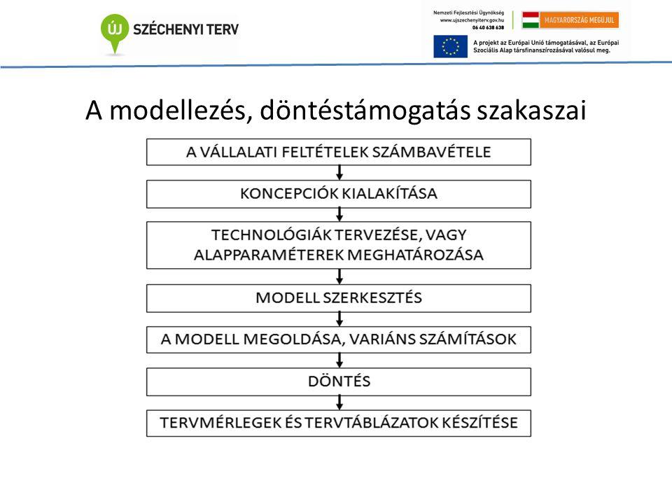 A modellezés, döntéstámogatás szakaszai