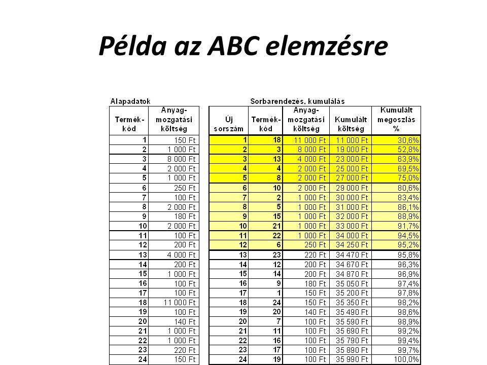 Példa az ABC elemzésre