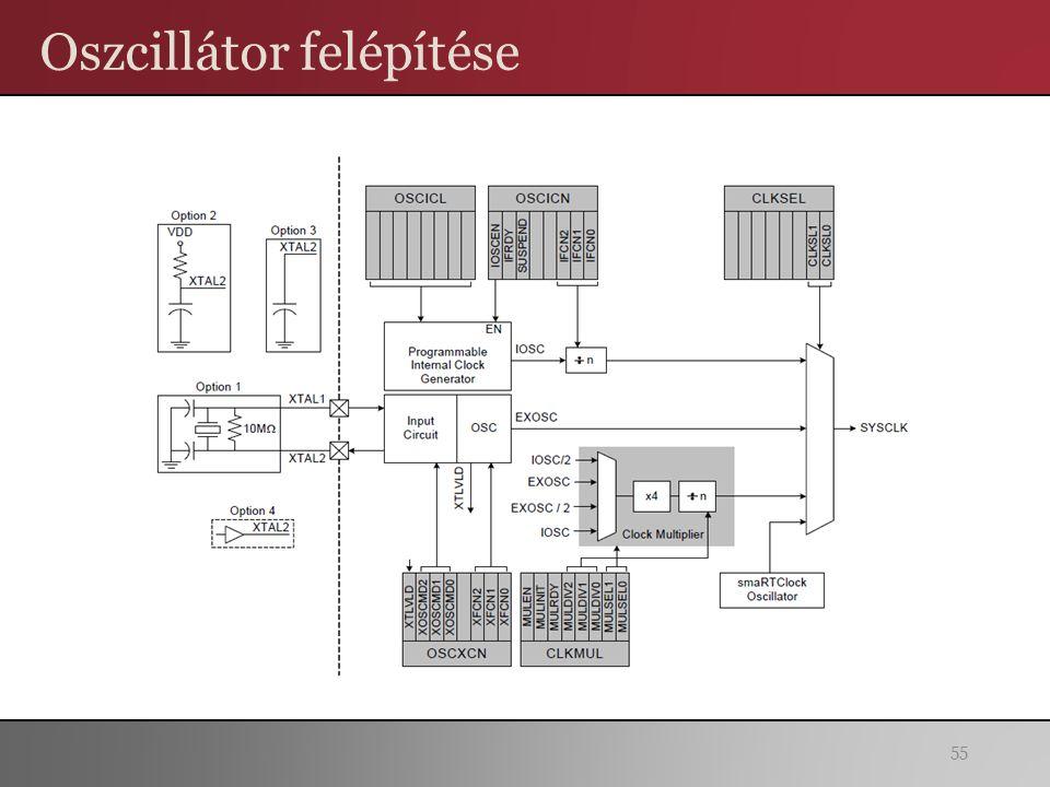 Oszcillátor felépítése 55