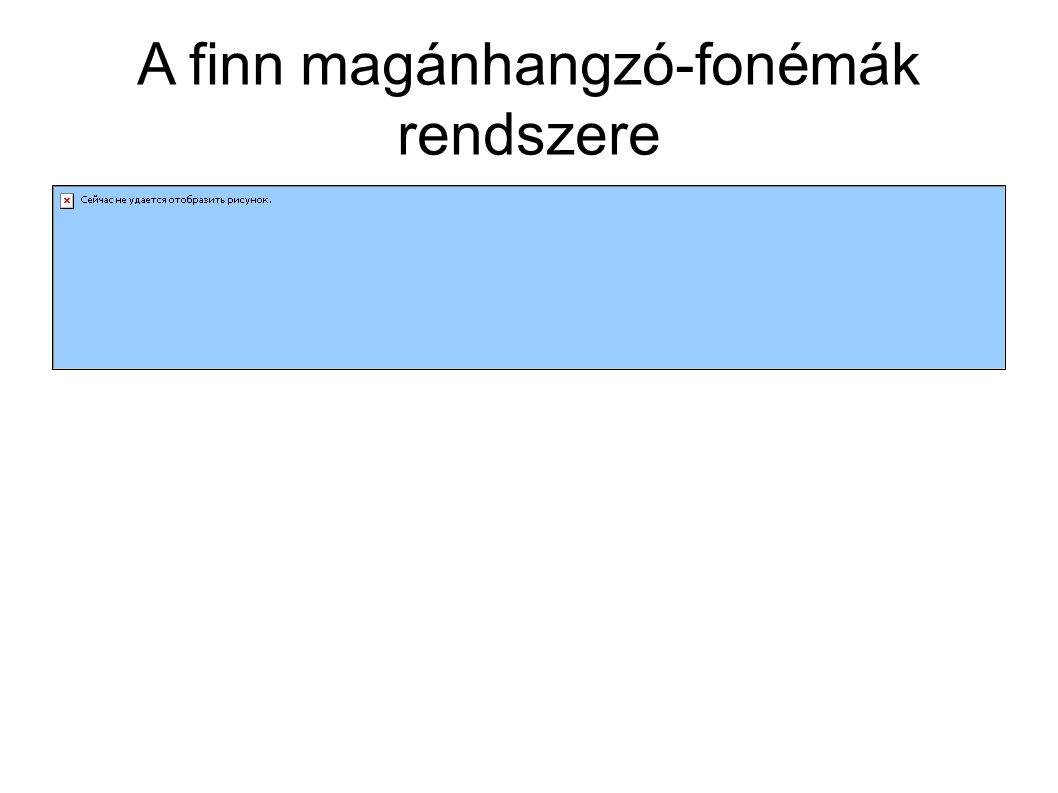 A finn magánhangzó-fonémák rendszere