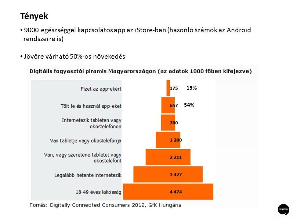 9000 egészséggel kapcsolatos app az iStore-ban (hasonló számok az Android rendszerre is) Jövőre várható 50%-os növekedés Tények 54% 15%
