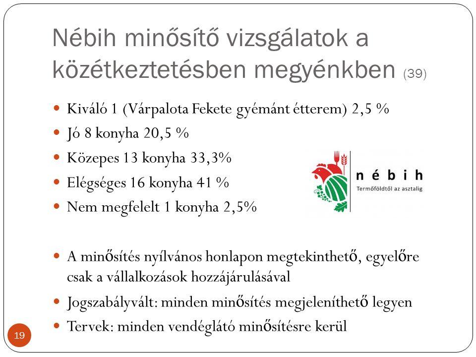 Nébih minősítő vizsgálatok a közétkeztetésben megyénkben (39) Kiváló 1 (Várpalota Fekete gyémánt étterem) 2,5 % Jó 8 konyha 20,5 % Közepes 13 konyha 33,3% Elégséges 16 konyha 41 % Nem megfelelt 1 konyha 2,5% A min ő sítés nyílvános honlapon megtekinthet ő, egyel ő re csak a vállalkozások hozzájárulásával Jogszabályvált: minden min ő sítés megjeleníthet ő legyen Tervek: minden vendéglátó min ő sítésre kerül 19