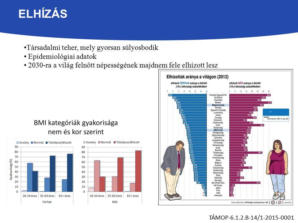 ELHÍZÁS Társadalmi teher, mely gyorsan súlyosbodik Epidemiológiai adatok 2030-ra a világ felnőtt népességének majdnem fele elhízott lesz TÁMOP-6.1.2.B-14/1-2015-0001