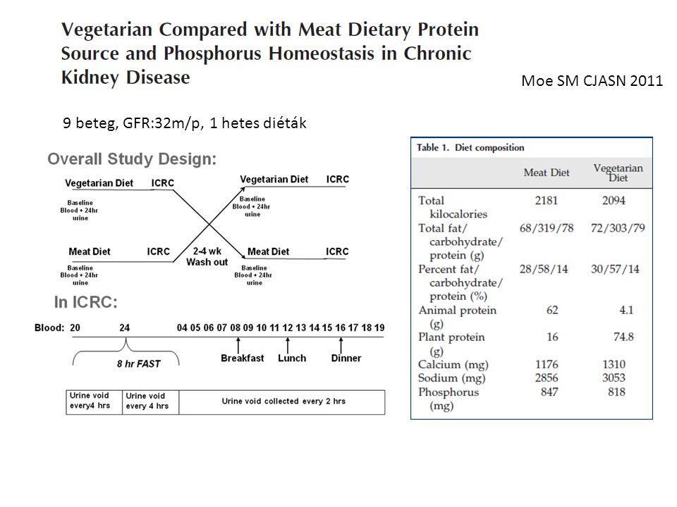 Moe SM CJASN 2011 9 beteg, GFR:32m/p, 1 hetes diéták