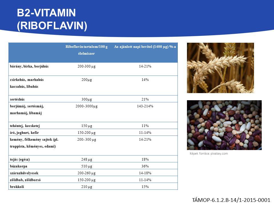 B2-VITAMIN (RIBOFLAVIN) TÁMOP-6.1.2.B-14/1-2015-0001 Riboflavin tartalom/100 g élelmiszer Az ajánlott napi bevitel (1400 µg) %-a bárány, birka, borjúhús200-300 µg14-21% csirkehús, marhahús kacsahús, libahús 200µg14% sertéshús300µg21% borjúmáj, sertésmáj, marhamáj, libamáj 2000- 3000µg143-214% tehéntej, kecsketej150 µg11% író, joghurt, kefir150-200 µg11-14% kemény, félkemény sajtok (pl.
