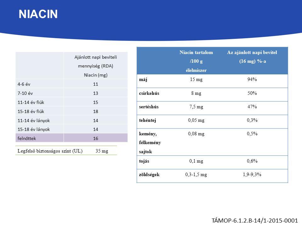 NIACIN TÁMOP-6.1.2.B-14/1-2015-0001 Ajánlott napi beviteli mennyiség (RDA) Niacin (mg) 4-6 év11 7-10 év13 11-14 év fiúk15 15-18 év fiúk18 11-14 év lányok14 15-18 év lányok14 felnőttek16 Legfelső biztonságos szint (UL)35 mg Niacin tartalom /100 g élelmiszer Az ajánlott napi bevitel (16 mg) %-a máj15 mg94% csirkehús8 mg50% sertéshús7,5 mg47% tehéntej0,05 mg0,3% kemény, félkemény sajtok 0,08 mg0,5% tojás0,1 mg0,6% zöldségek0,3-1,5 mg1,9-9,3%