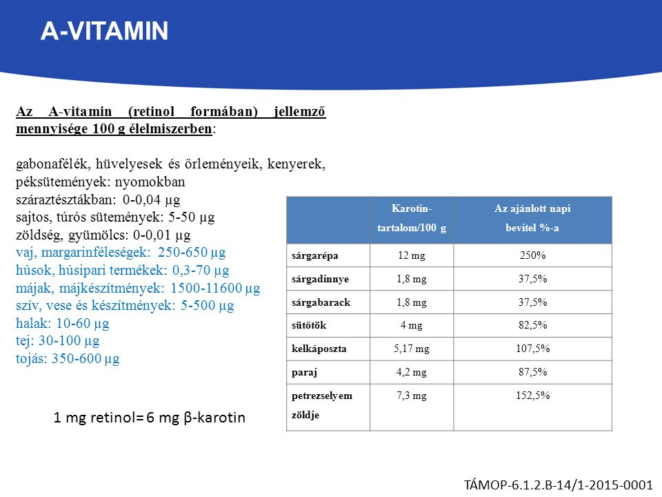 A-VITAMIN TÁMOP-6.1.2.B-14/1-2015-0001 Az A-vitamin (retinol formában) jellemző mennyisége 100 g élelmiszerben: gabonafélék, hüvelyesek és őrleményeik, kenyerek, péksütemények: nyomokban száraztésztákban: 0-0,04 µg sajtos, túrós sütemények: 5-50 µg zöldség, gyümölcs: 0-0,01 µg vaj, margarinféleségek: 250-650 µg húsok, húsipari termékek: 0,3-70 µg májak, májkészítmények: 1500-11600 µg szív, vese és készítmények: 5-500 µg halak: 10-60 µg tej: 30-100 µg tojás: 350-600 µg 1 mg retinol= 6 mg β-karotin Karotin- tartalom/100 g Az ajánlott napi bevitel %-a sárgarépa12 mg250% sárgadinnye1,8 mg37,5% sárgabarack1,8 mg37,5% sütőtök4 mg82,5% kelkáposzta5,17 mg107,5% paraj4,2 mg87,5% petrezselyem zöldje 7,3 mg152,5%