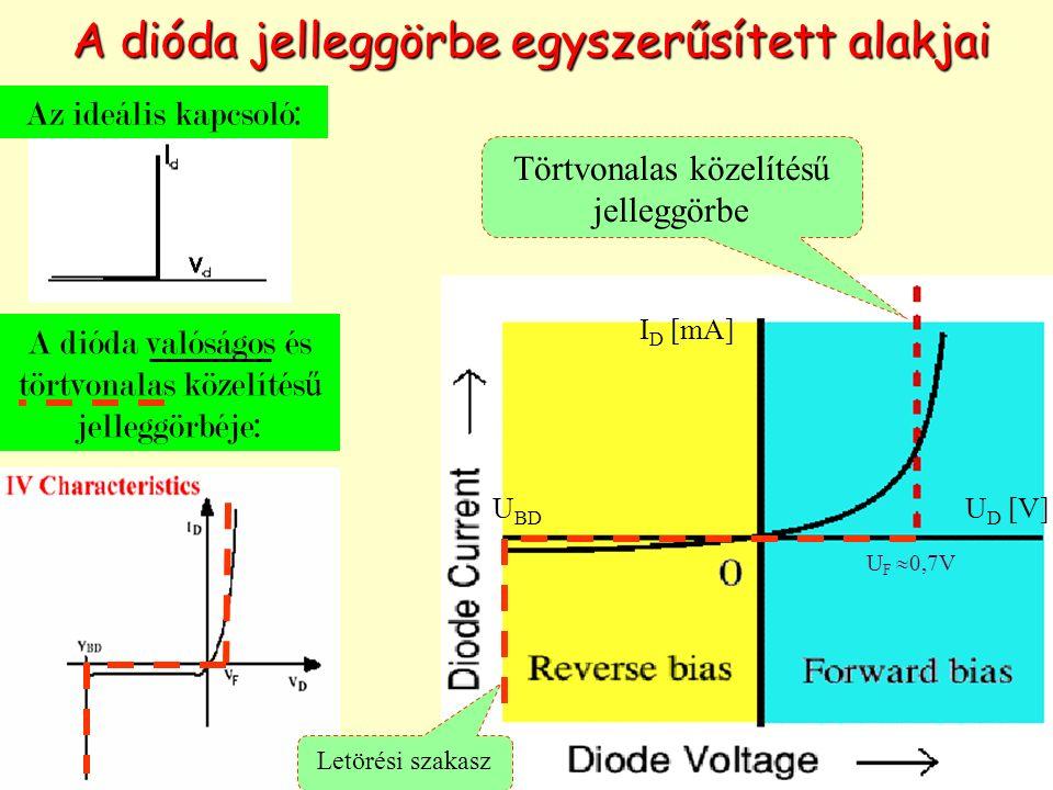 A dióda jelleggörbe egyszerűsített alakjai Az ideális kapcsoló: A dióda valóságos és törtvonalas közelítés ű jelleggörbéje: Törtvonalas közelítésű jelleggörbe U F  0,7V I D [mA] U D [V] Letörési szakasz U BD