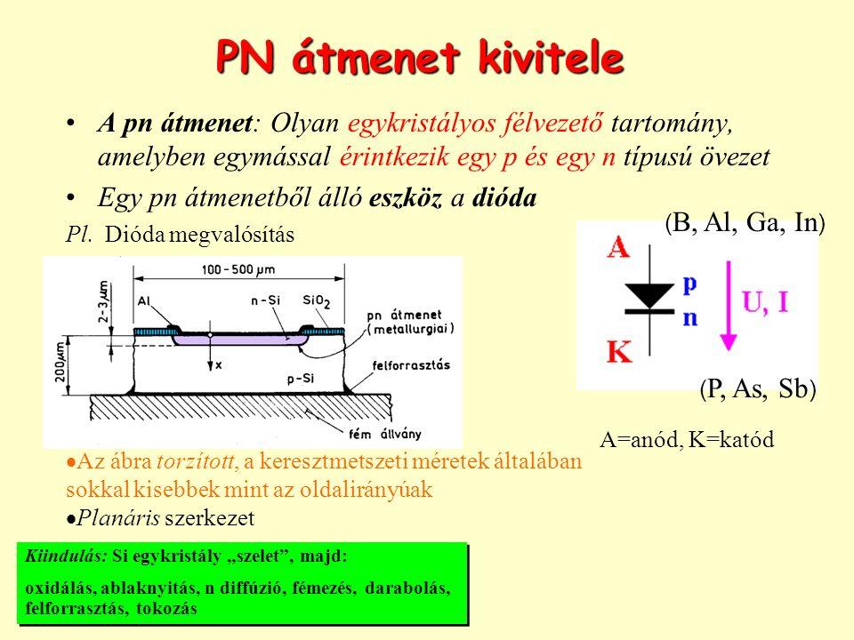 PN átmenet kivitele A pn átmenet: Olyan egykristályos félvezető tartomány, amelyben egymással érintkezik egy p és egy n típusú övezet Egy pn átmenetből álló eszköz a dióda Pl.
