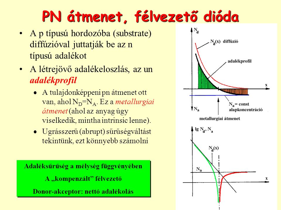 PN átmenet, félvezető dióda A p típusú hordozóba (substrate) diffúzióval juttatják be az n típusú adalékot A létrejövő adalékeloszlás, az un adalékprofil  A tulajdonképpeni pn átmenet ott van, ahol N D =N A.