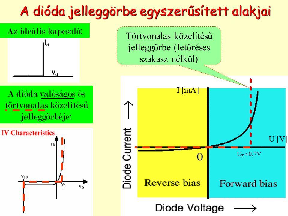 A dióda jelleggörbe egyszerűsített alakjai Az ideális kapcsoló: A dióda valóságos és törtvonalas közelítés ű jelleggörbéje: Törtvonalas közelítésű jel