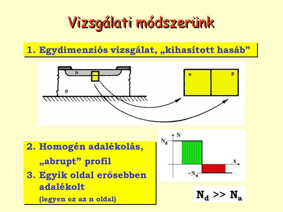A dióda kapacitásai Minden pn átmenethez két kapacitás értéket rendelhetünk A kiürített réteg egy síkkapacitás A kiürített réteg által képviselt síkkondenzátor kapacitása a C T tértöltéskapacitás (más néven diódakapacitás) Az injektált kisebbségi töltéshordozók által képviselt Q töltés felépítéséhez időre van szükség  kapacitív hatás Az injektált kisebbségi töltéshordozók által képviselt diffúziós töltés létrehozásának időigénye kis frekvenciákon a C D diffúziós (más néven tárolási) kapacitással modellezhető Tértöltéskapacitás (C T ) a záró tartományban uralkodó Tértöltéskapacitás (C T ) a záró tartományban uralkodó Diffúziós kapacitás ( C D ) csak a nyitó tartományban alakul ki Diffúziós kapacitás ( C D ) csak a nyitó tartományban alakul ki