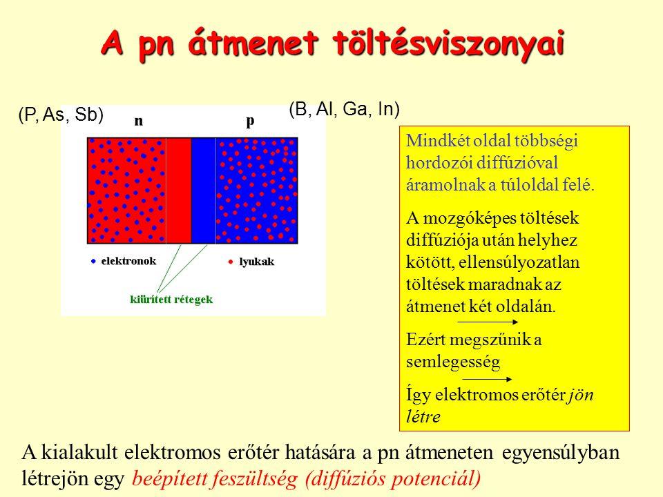 A pn átmenet töltésviszonyai Mindkét oldal többségi hordozói diffúzióval áramolnak a túloldal felé. A mozgóképes töltések diffúziója után helyhez kötö