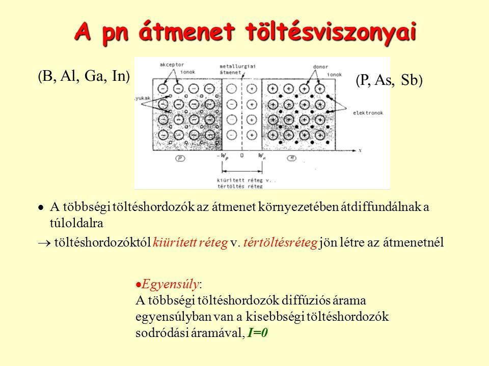 A pn átmenet töltésviszonyai  A kiürített réteg annál keskenyebb, minél nagyobb az adaléksűrűség az adott tartományban A valóságban általában több nagyságrend különbség van a két oldal adaléksűrűsége között  a kiürített réteg az átmenetnek főként az egyik oldalára terjed ki A töltésegyensúlyból: ( B, Al, Ga, In ) ( P, As, Sb )