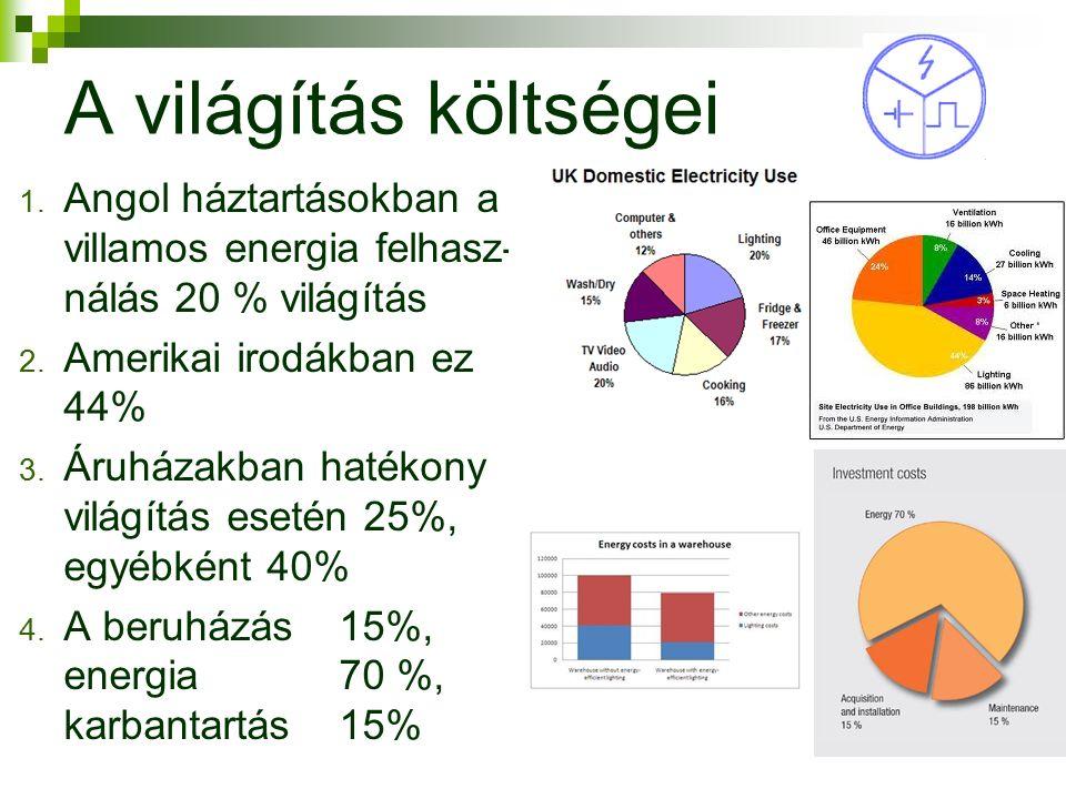 4 A világítás költségei 1. Angol háztartásokban a villamos energia felhasz- nálás 20 % világítás 2.