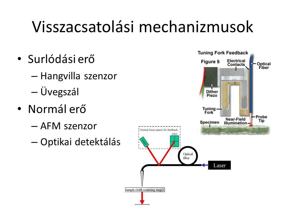Visszacsatolási mechanizmusok Surlódási erő – Hangvilla szenzor – Üvegszál Normál erő – AFM szenzor – Optikai detektálás
